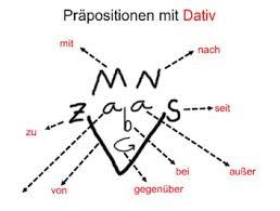 Dativ : Dilihat dari Kata Kerja dan Praposition