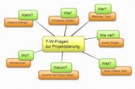 Bentuk Kata Tanya dalam Bahasa Jerman (W-Frage)