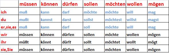 Modalverben-tabelle